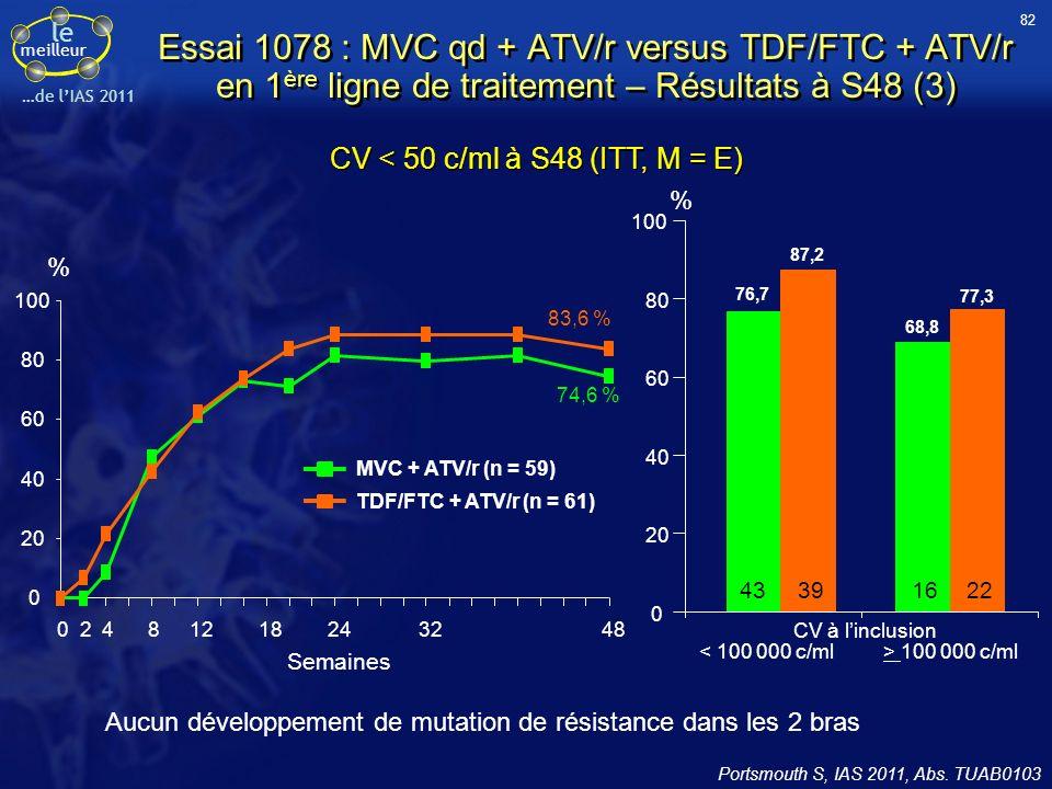 82 Essai 1078 : MVC qd + ATV/r versus TDF/FTC + ATV/r en 1ère ligne de traitement – Résultats à S48 (3)