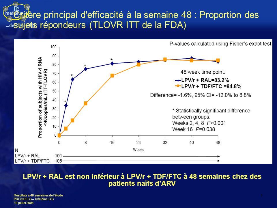 Critère principal d efficacité à la semaine 48 : Proportion des sujets répondeurs (TLOVR ITT de la FDA)