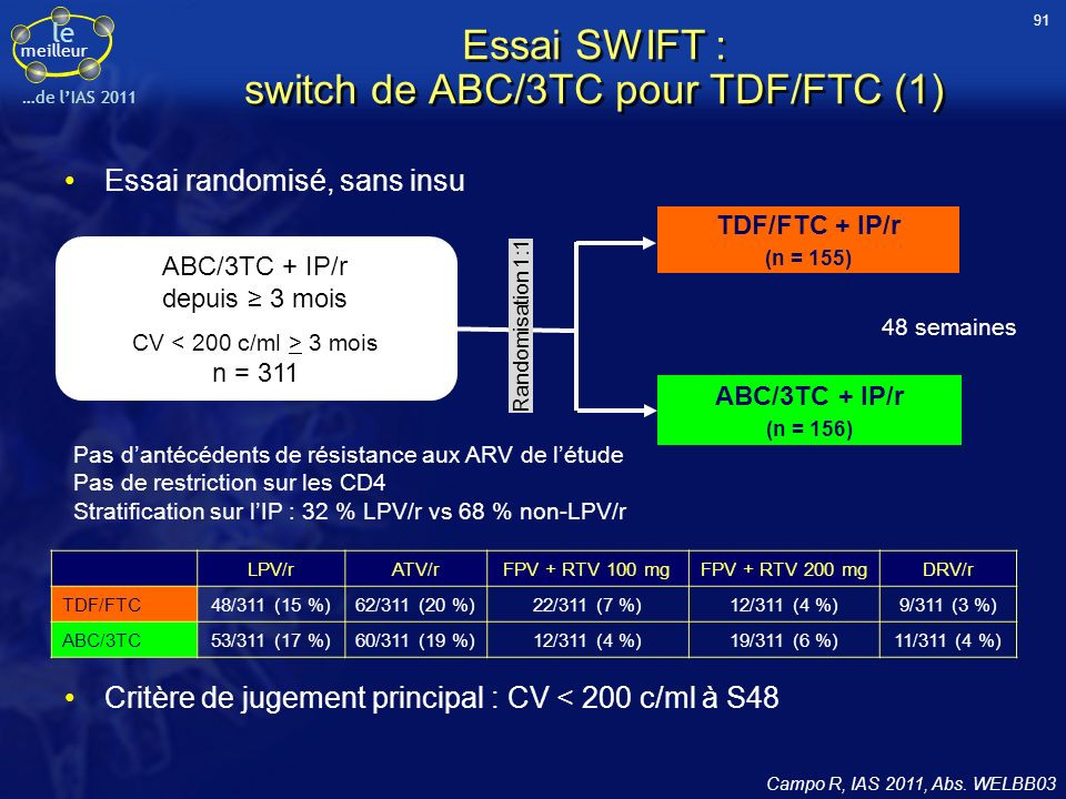 Essai SWIFT : switch de ABC/3TC pour TDF/FTC (1)