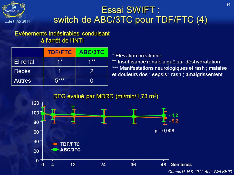 Essai SWIFT : switch de ABC/3TC pour TDF/FTC (4)