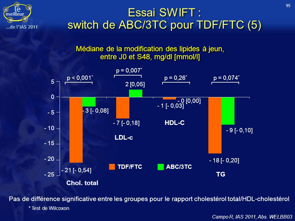 Essai SWIFT : switch de ABC/3TC pour TDF/FTC (5)