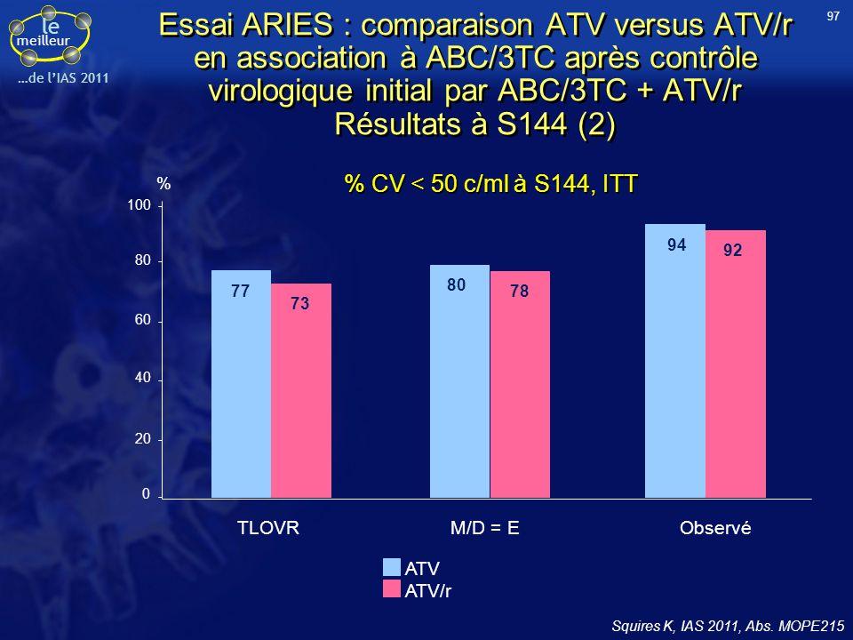 97 Essai ARIES : comparaison ATV versus ATV/r en association à ABC/3TC après contrôle virologique initial par ABC/3TC + ATV/r Résultats à S144 (2)
