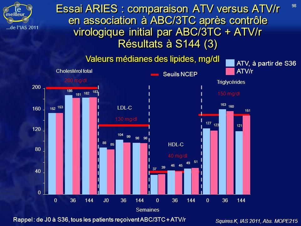 98 Essai ARIES : comparaison ATV versus ATV/r en association à ABC/3TC après contrôle virologique initial par ABC/3TC + ATV/r Résultats à S144 (3)