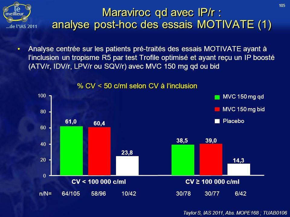 Maraviroc qd avec IP/r : analyse post-hoc des essais MOTIVATE (1)
