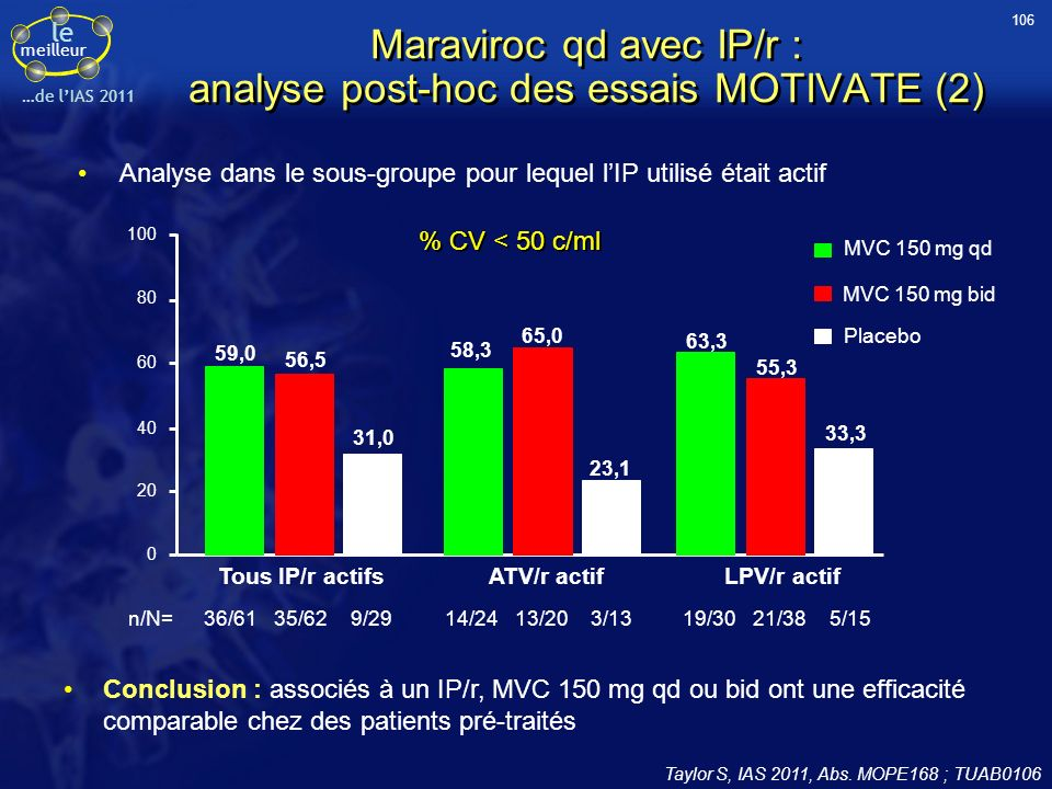 Maraviroc qd avec IP/r : analyse post-hoc des essais MOTIVATE (2)