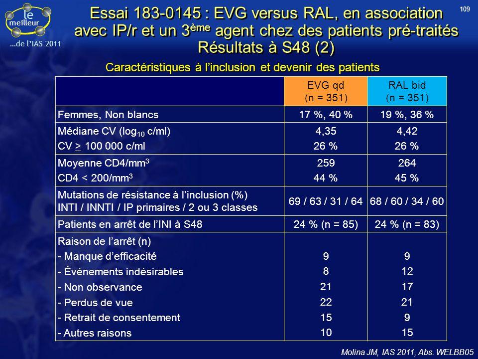 109 Essai 183-0145 : EVG versus RAL, en association avec IP/r et un 3ème agent chez des patients pré-traités Résultats à S48 (2)