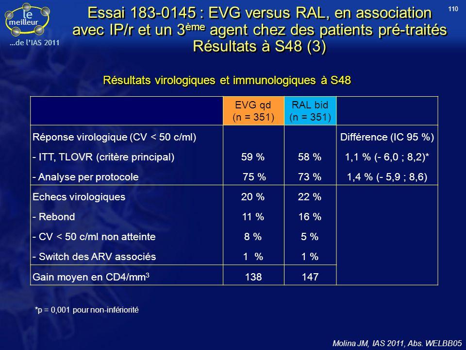 110 Essai 183-0145 : EVG versus RAL, en association avec IP/r et un 3ème agent chez des patients pré-traités Résultats à S48 (3)