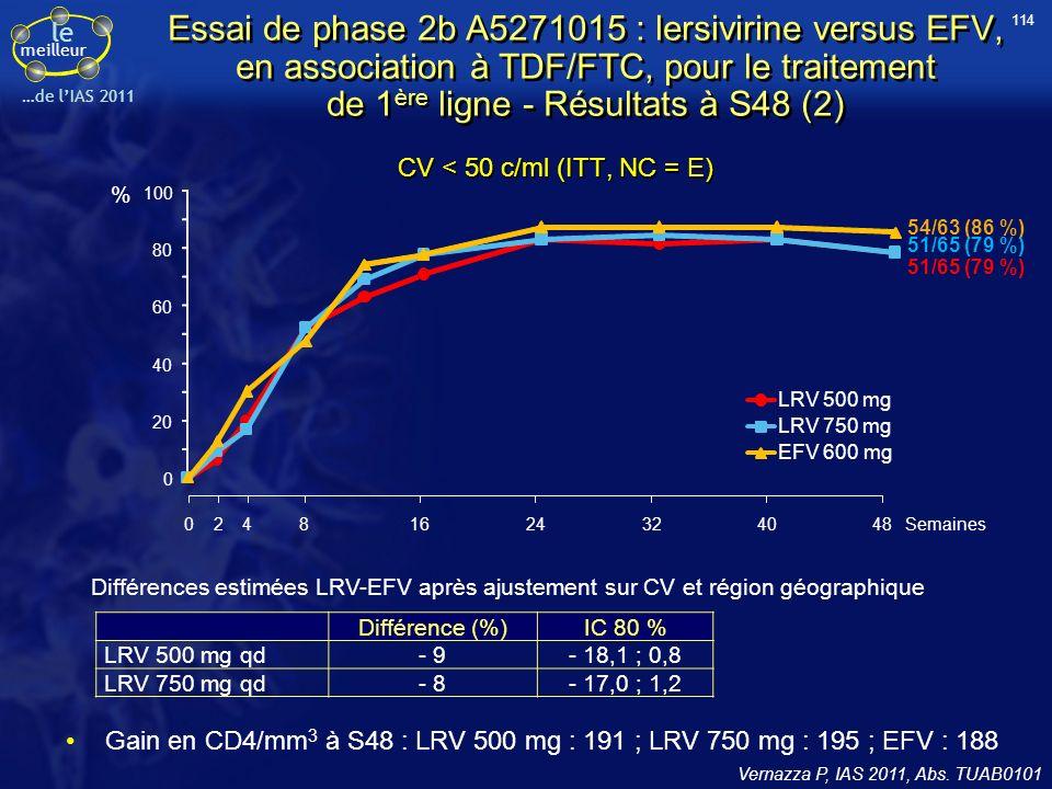 114 Essai de phase 2b A5271015 : lersivirine versus EFV, en association à TDF/FTC, pour le traitement de 1ère ligne - Résultats à S48 (2)