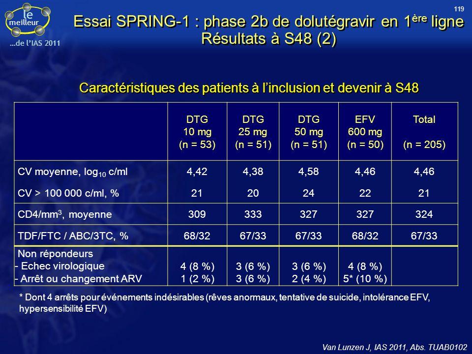 119 Essai SPRING-1 : phase 2b de dolutégravir en 1ère ligne Résultats à S48 (2) Caractéristiques des patients à l'inclusion et devenir à S48.