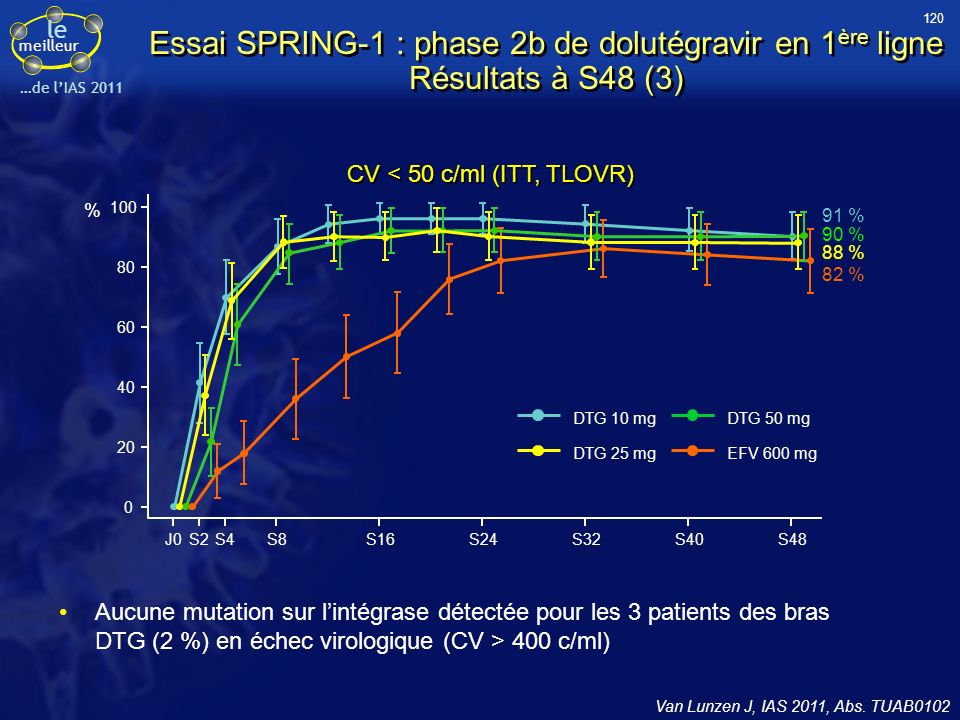 120 Essai SPRING-1 : phase 2b de dolutégravir en 1ère ligne Résultats à S48 (3) CV < 50 c/ml (ITT, TLOVR)
