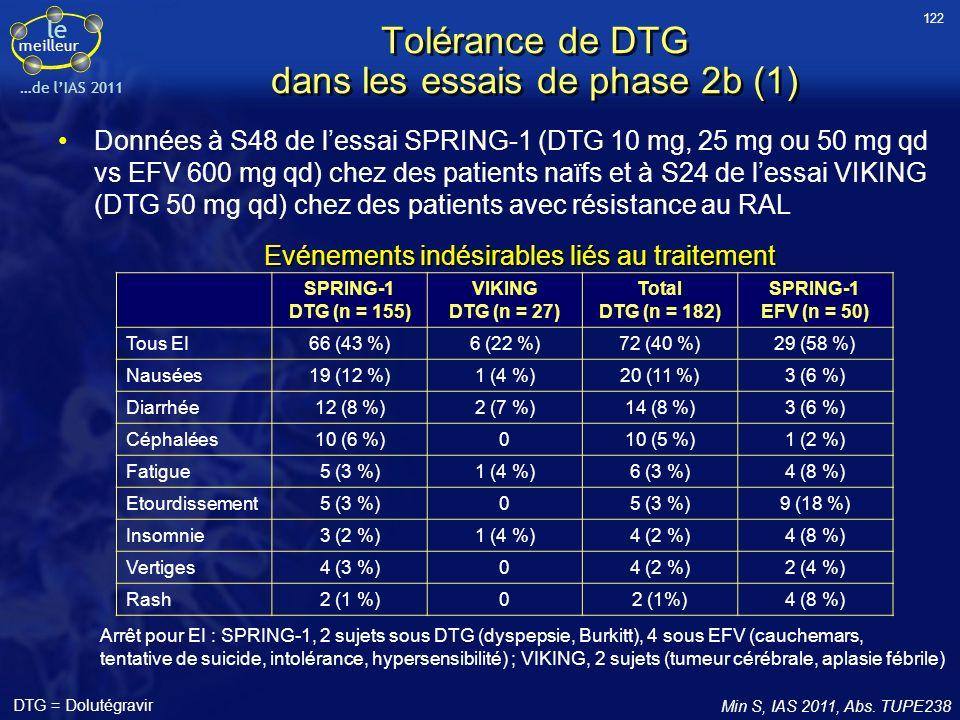 Tolérance de DTG dans les essais de phase 2b (1)