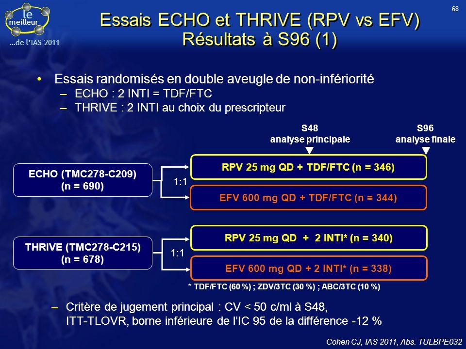Essais ECHO et THRIVE (RPV vs EFV) Résultats à S96 (1)