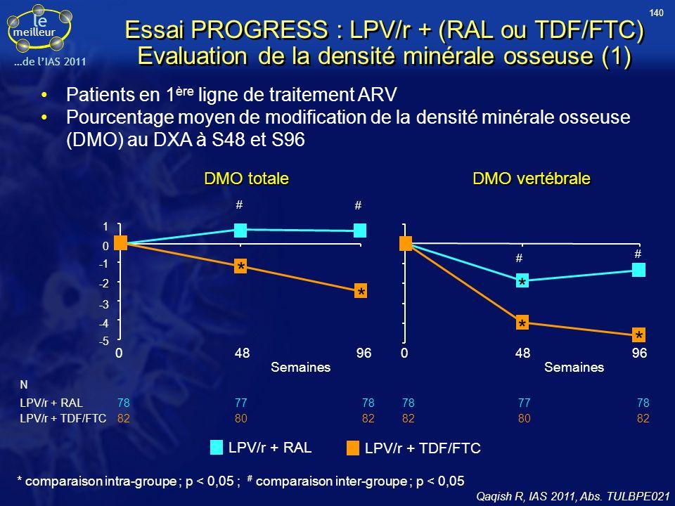 140 Essai PROGRESS : LPV/r + (RAL ou TDF/FTC) Evaluation de la densité minérale osseuse (1) Patients en 1ère ligne de traitement ARV.