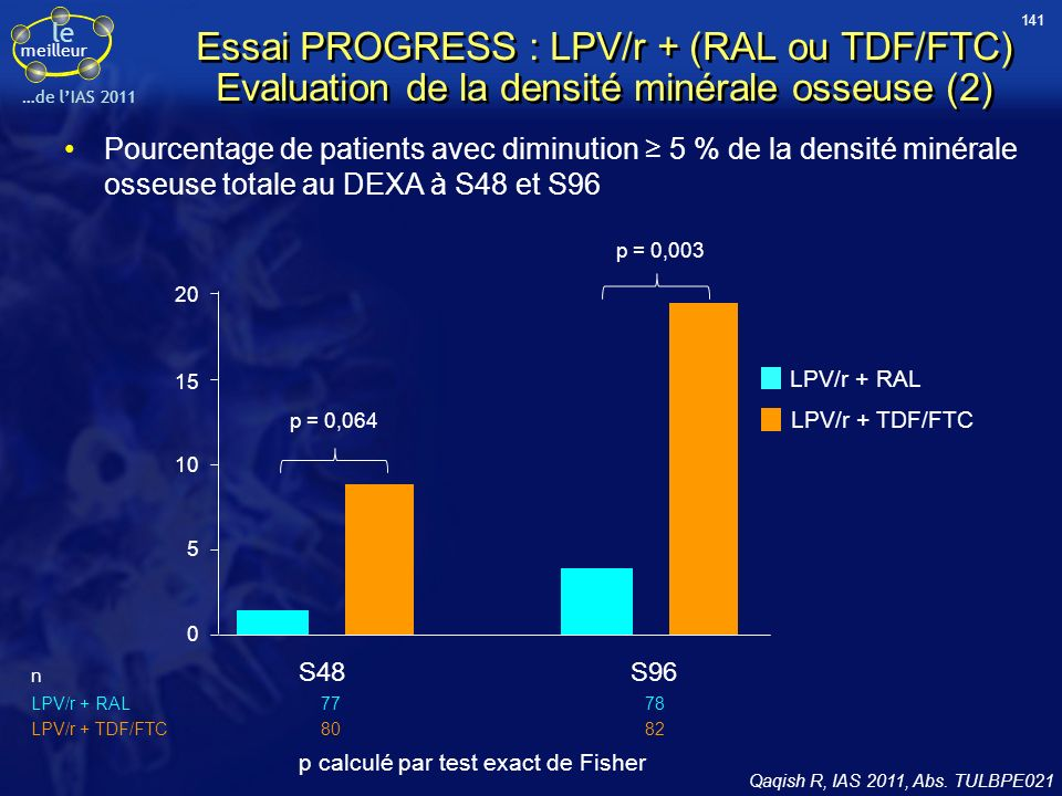 141 Essai PROGRESS : LPV/r + (RAL ou TDF/FTC) Evaluation de la densité minérale osseuse (2)