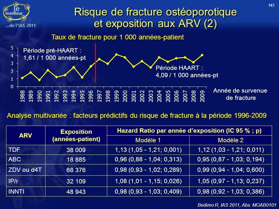 Risque de fracture ostéoporotique et exposition aux ARV (2)