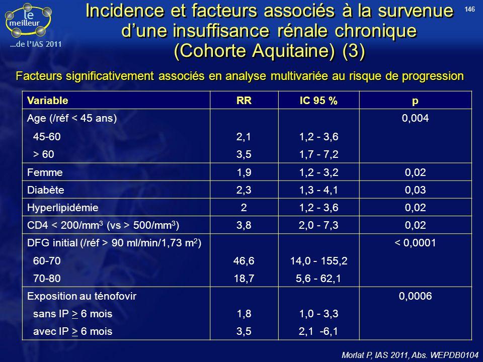 146 Incidence et facteurs associés à la survenue d'une insuffisance rénale chronique (Cohorte Aquitaine) (3)