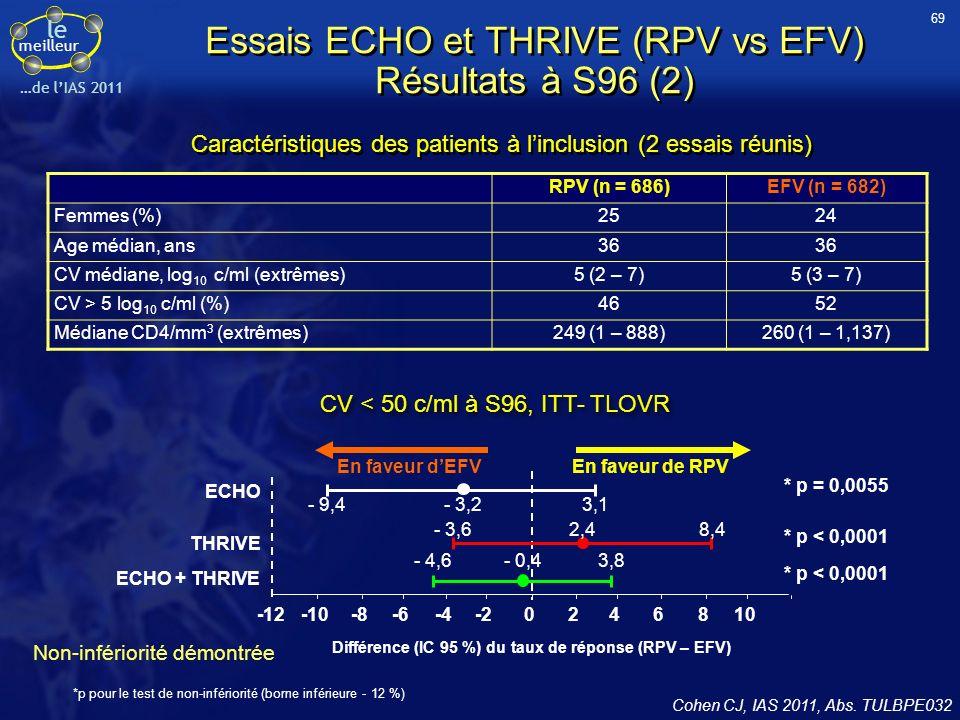 Essais ECHO et THRIVE (RPV vs EFV) Résultats à S96 (2)