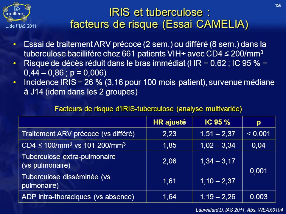 IRIS et tuberculose : facteurs de risque (Essai CAMELIA)