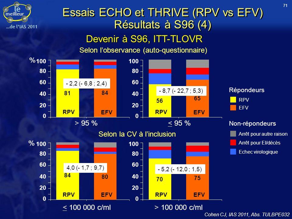 Essais ECHO et THRIVE (RPV vs EFV) Résultats à S96 (4)