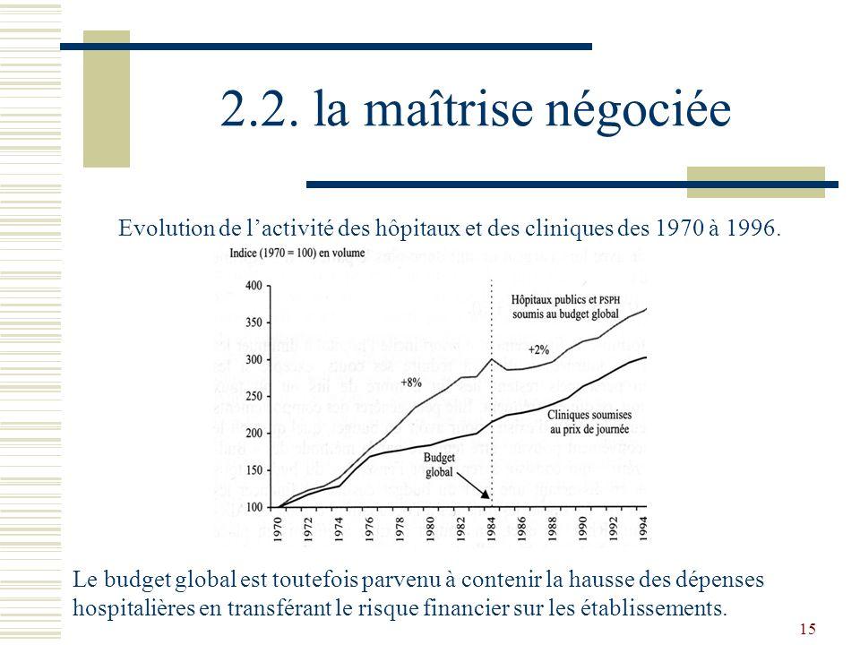 Evolution de l'activité des hôpitaux et des cliniques des 1970 à 1996.