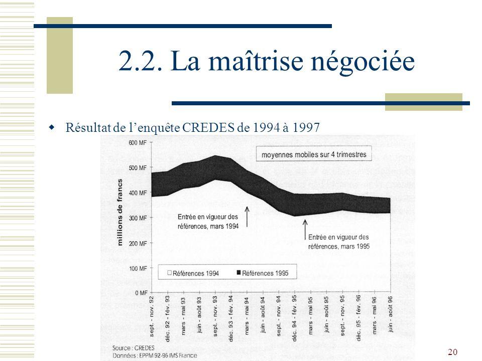 2.2. La maîtrise négociée Résultat de l'enquête CREDES de 1994 à 1997