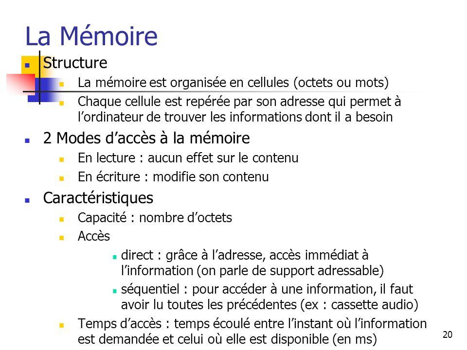 La Mémoire Structure 2 Modes d'accès à la mémoire Caractéristiques