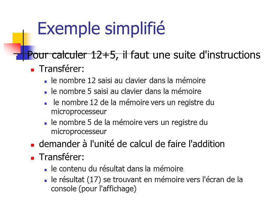 Exemple simplifié Pour calculer 12+5, il faut une suite d instructions