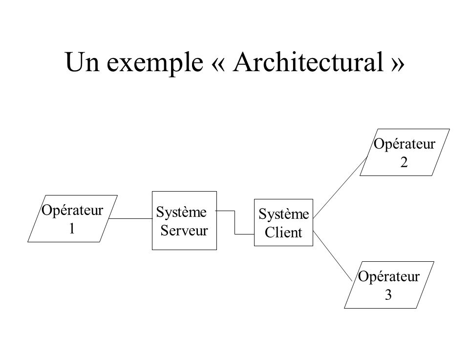 Un exemple « Architectural »