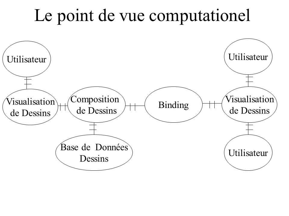 Le point de vue computationel