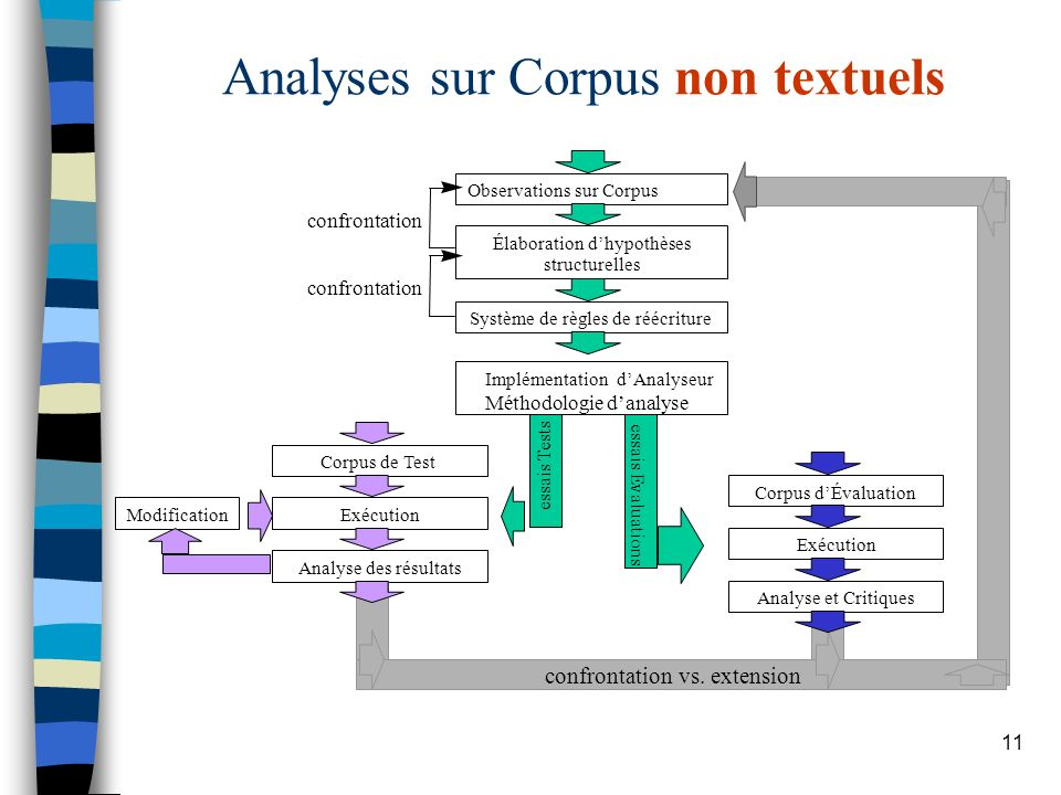 Analyses sur Corpus non textuels
