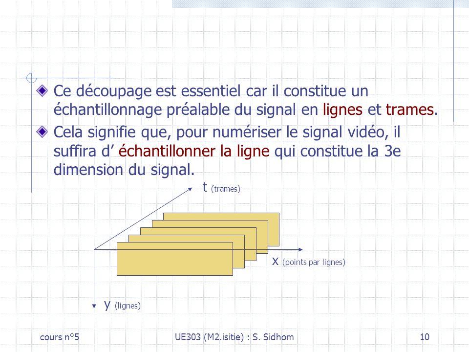 Ce découpage est essentiel car il constitue un échantillonnage préalable du signal en lignes et trames.