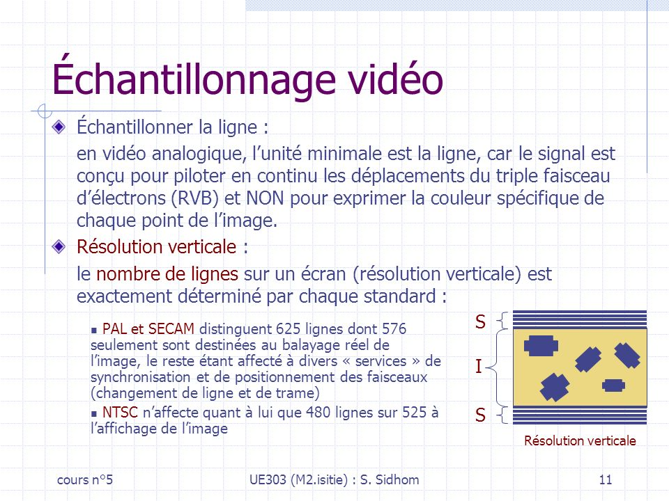Échantillonnage vidéo