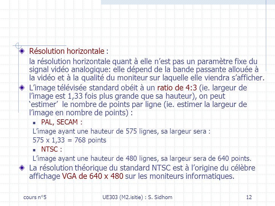 Résolution horizontale :