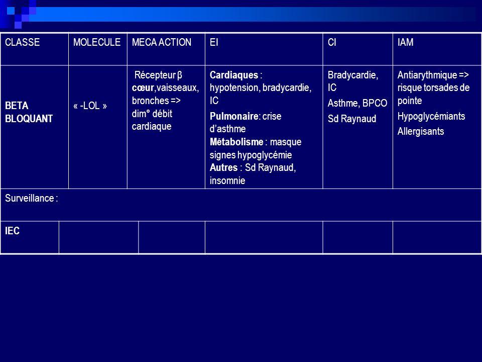 CLASSE MOLECULE. MECA ACTION. EI. CI. IAM. BETA BLOQUANT. « -LOL » Récepteur β cœur,vaisseaux, bronches => dim° débit cardiaque.
