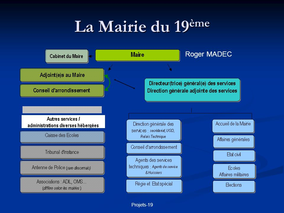 La Mairie du 19ème Roger MADEC Projets-19