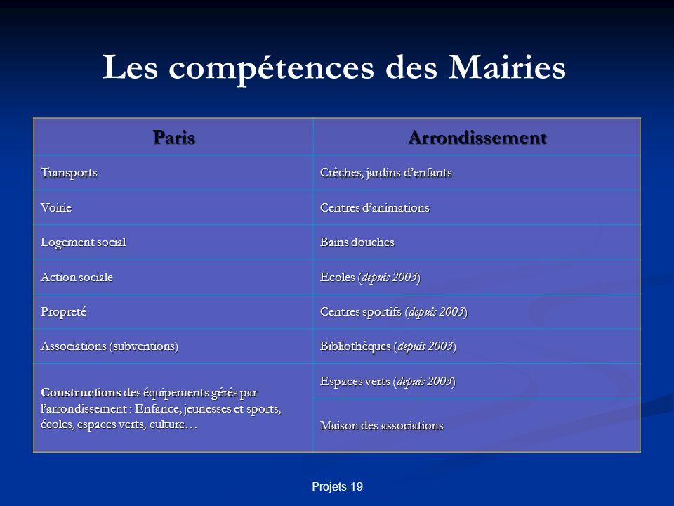 Les compétences des Mairies