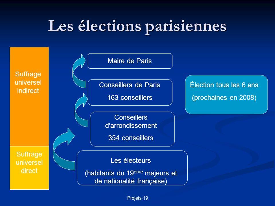 Les élections parisiennes