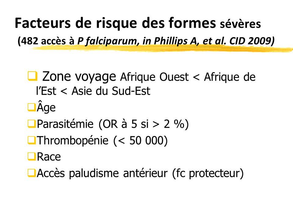 Facteurs de risque des formes sévères (482 accès à P falciparum, in Phillips A, et al. CID 2009)