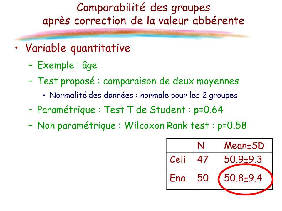 Comparabilité des groupes après correction de la valeur abbérente