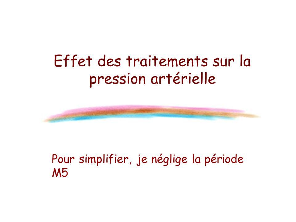 Effet des traitements sur la pression artérielle