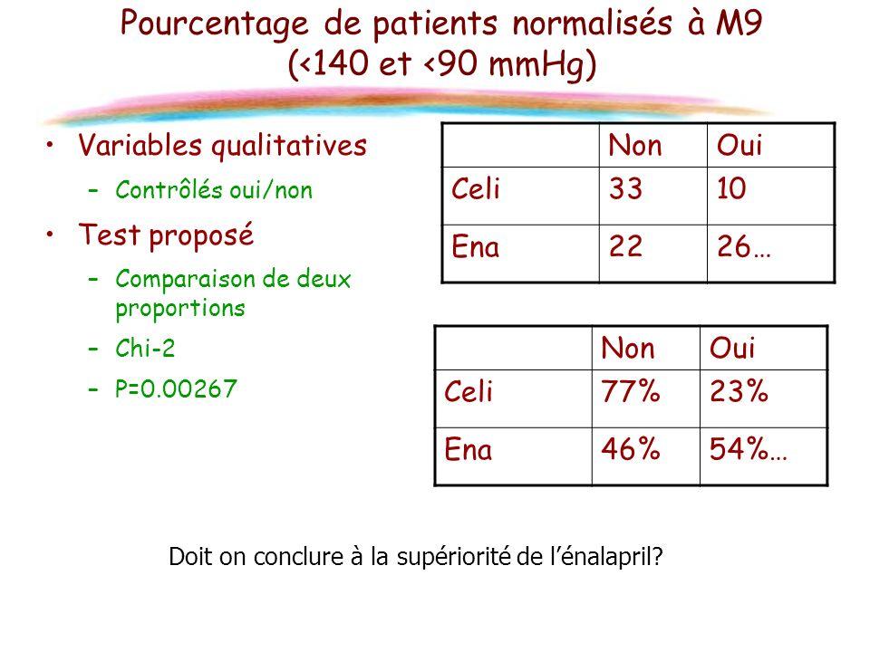 Pourcentage de patients normalisés à M9 (<140 et <90 mmHg)