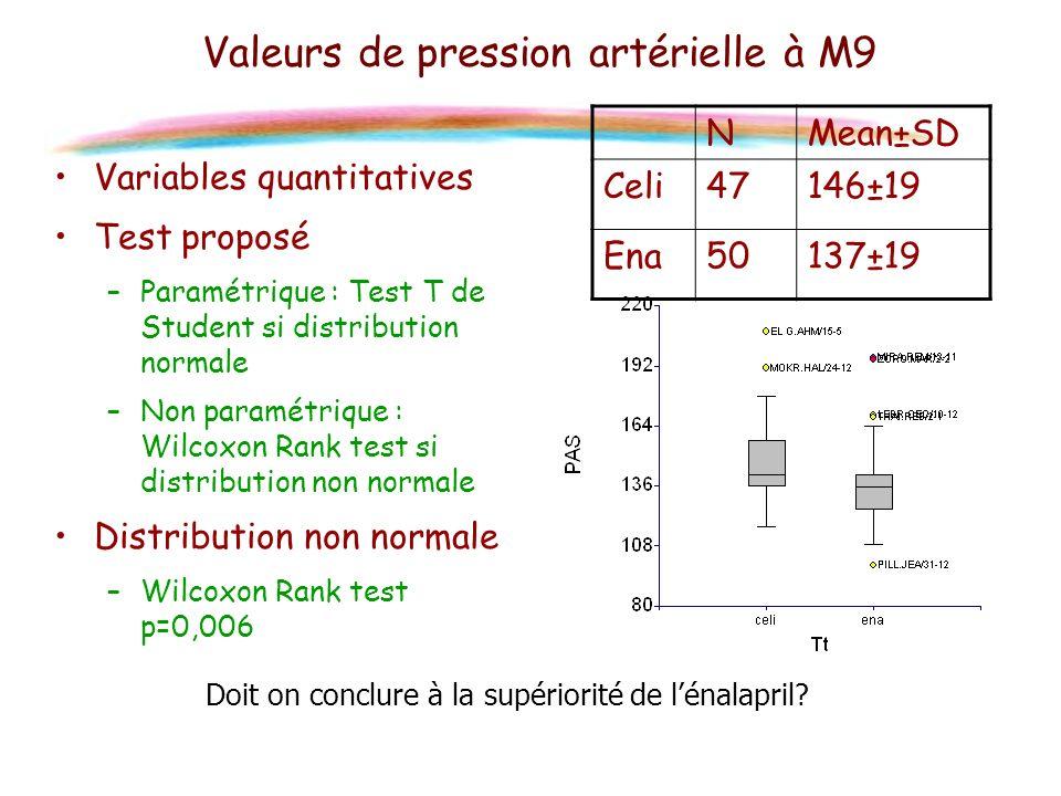 Valeurs de pression artérielle à M9