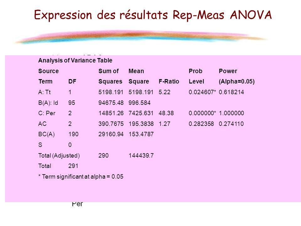 Expression des résultats Rep-Meas ANOVA