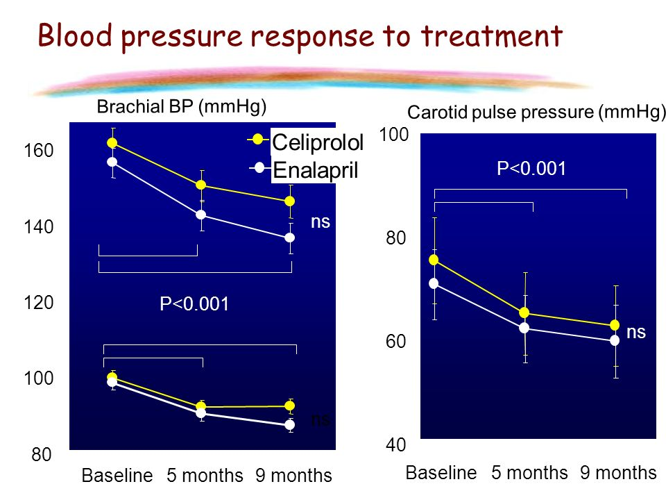 Blood pressure response to treatment
