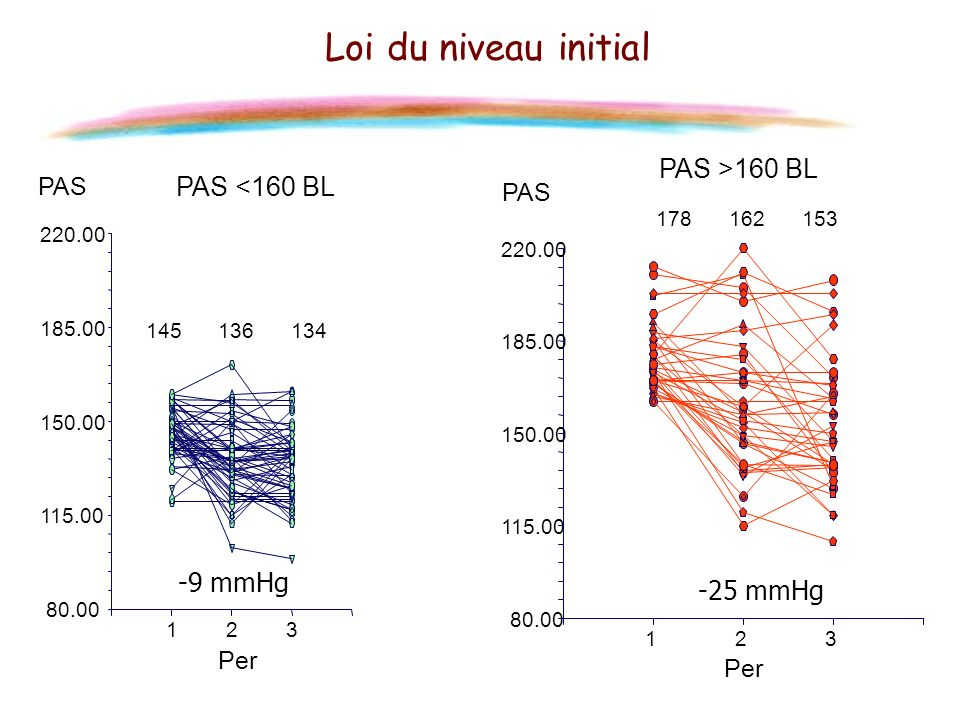 Loi du niveau initial PAS >160 BL PAS <160 BL -9 mmHg -25 mmHg