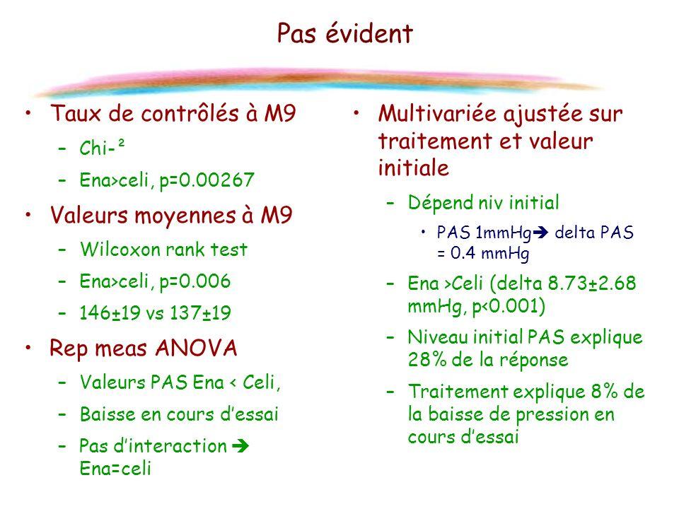 Pas évident Taux de contrôlés à M9 Valeurs moyennes à M9