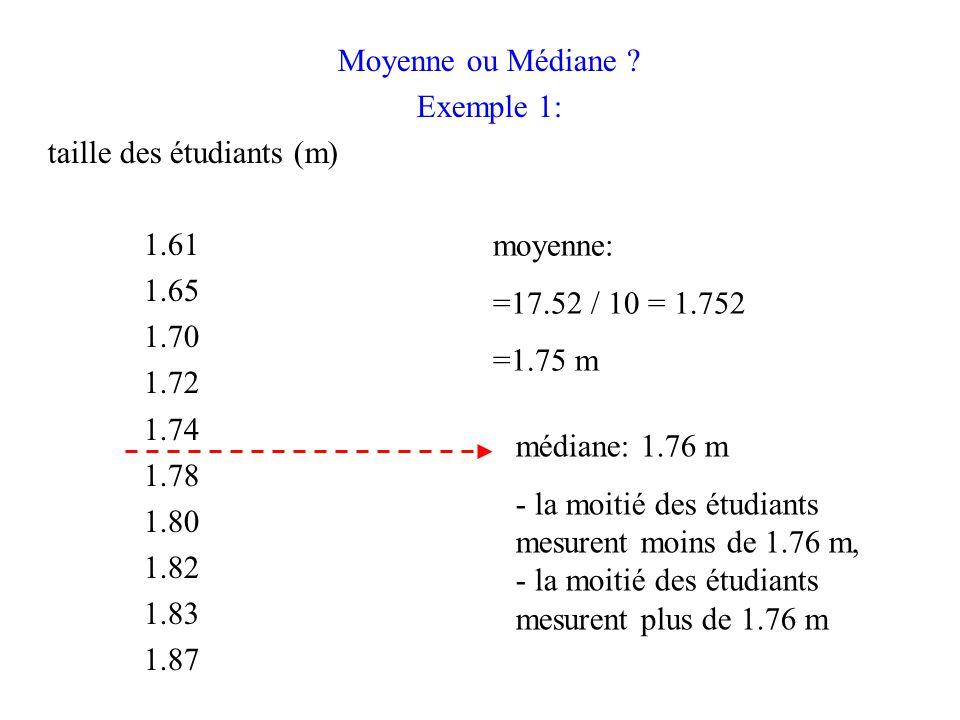 Moyenne ou Médiane Exemple 1: taille des étudiants (m) 1.61. 1.65. 1.70. 1.72. 1.74. 1.78.