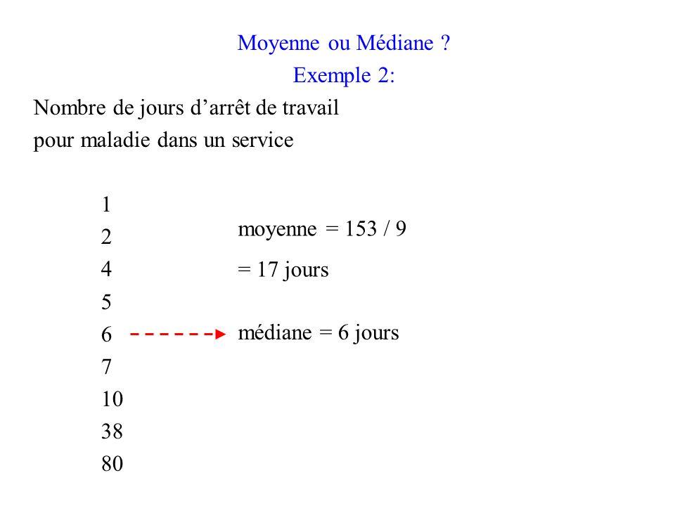 Moyenne ou Médiane Exemple 2: Nombre de jours d'arrêt de travail. pour maladie dans un service.