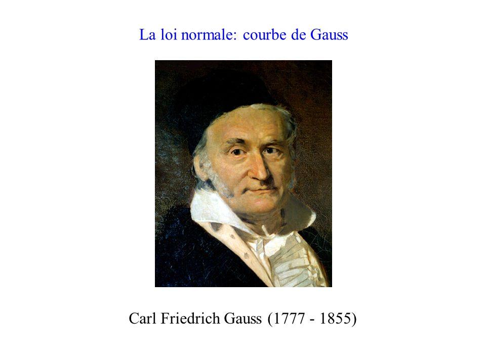 La loi normale: courbe de Gauss