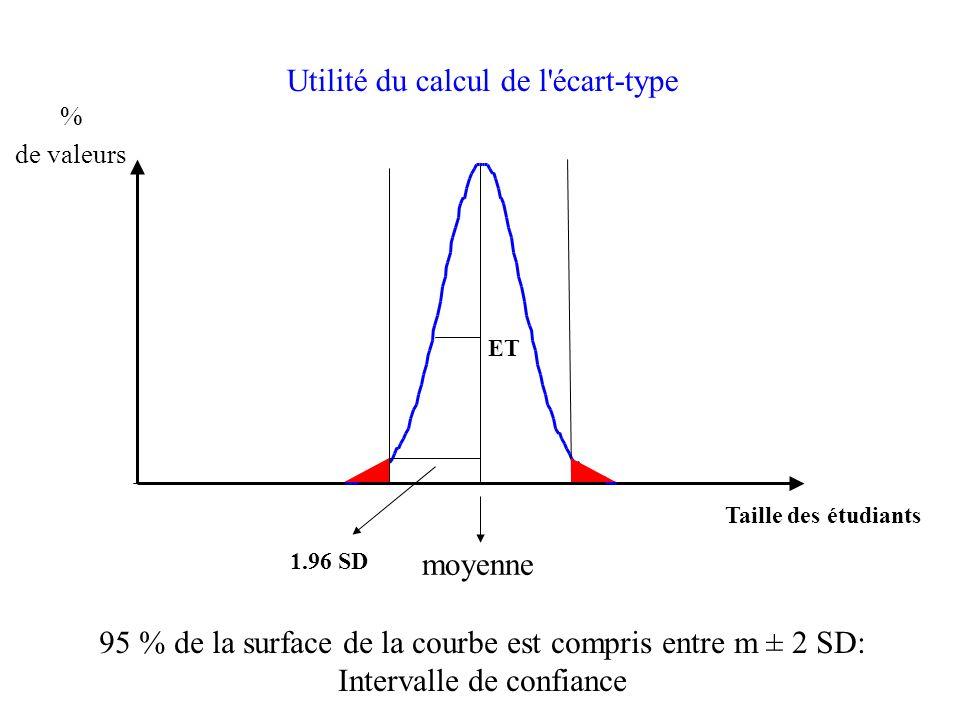 Utilité du calcul de l écart-type